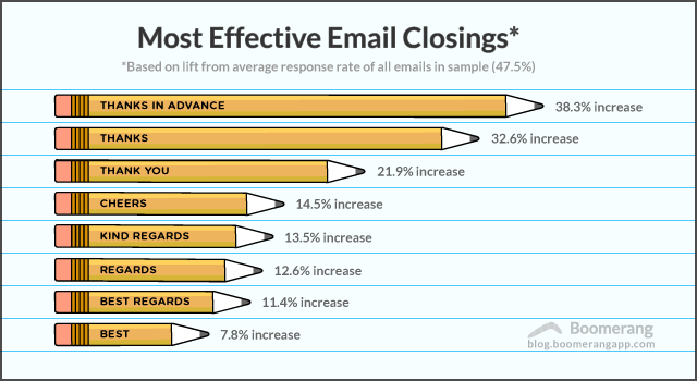 Infographic: Most Effective Email Closings