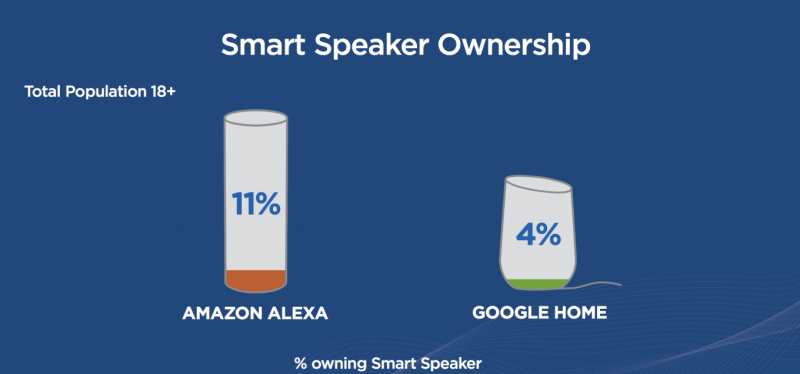 Infographic: Amazon & Google Speaker Ownership