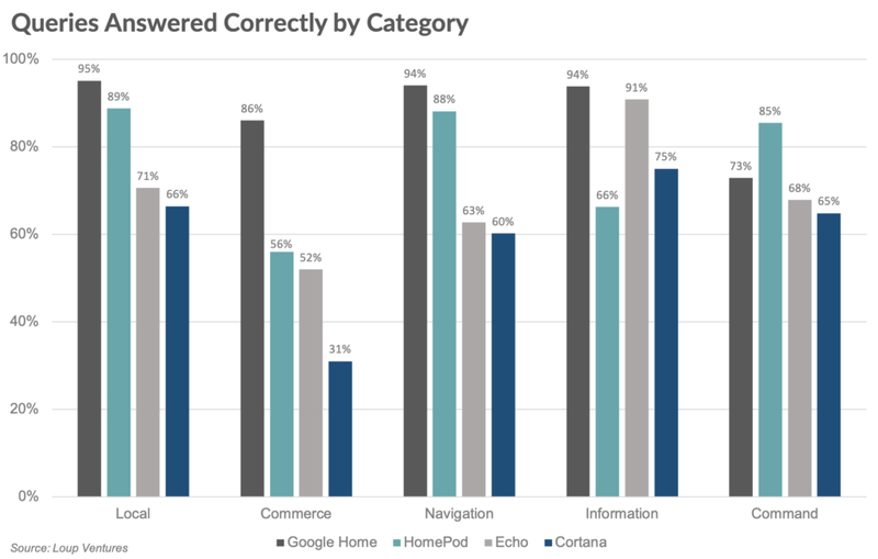 Chart: Smart Speaker Queries Answered Correctly By Category