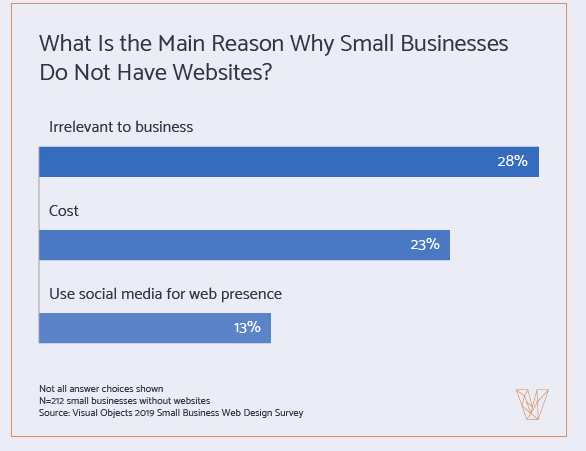 Graph: Why small businesses don't have websites