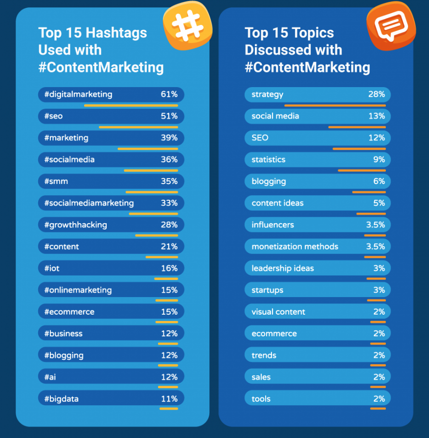 Top hashtags used on Twitter with #ContentMarketing