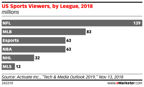 Sports league viewership.