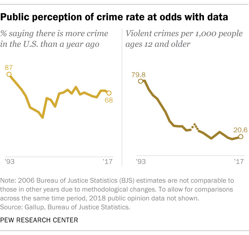Chart: Public Perception Of Crime