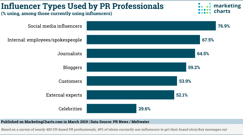Chart: Influencer Types Used by PR Professionals