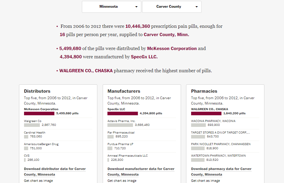 Screenshot: Carver County, Minnesota opiod prescription data