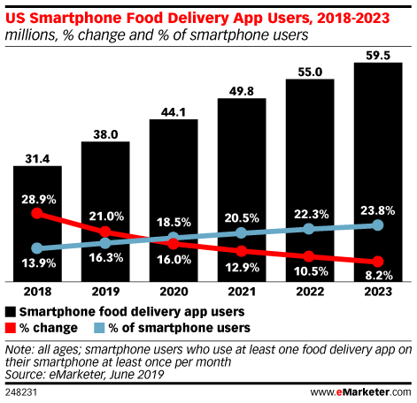 Chart of food delivery app users