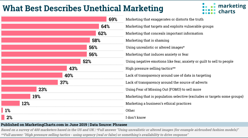 Chart: Unethical Marketing