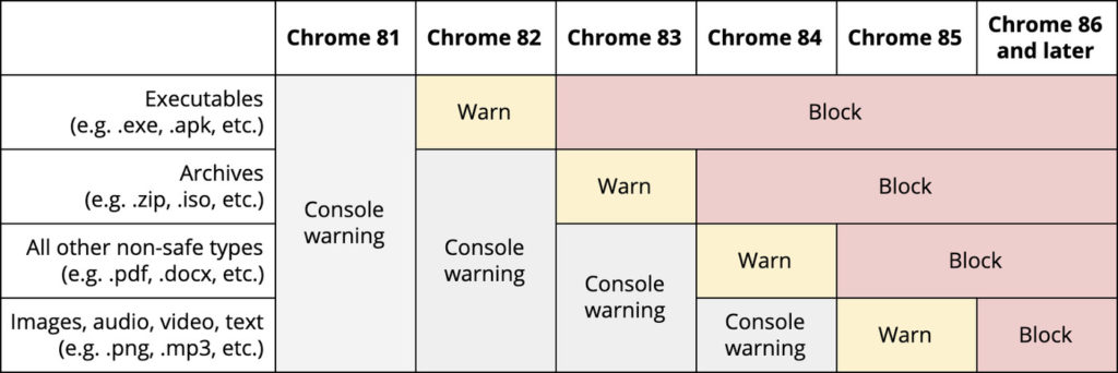 Table: Google Chrome SSL Warning Timeline