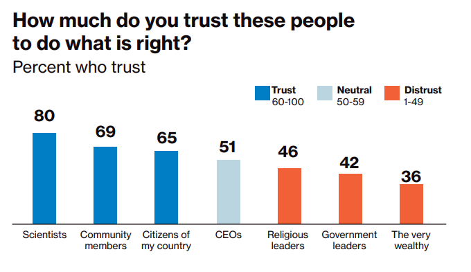 Chart: Global trust in people