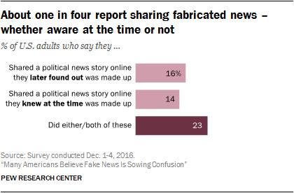 Sharing Fake News