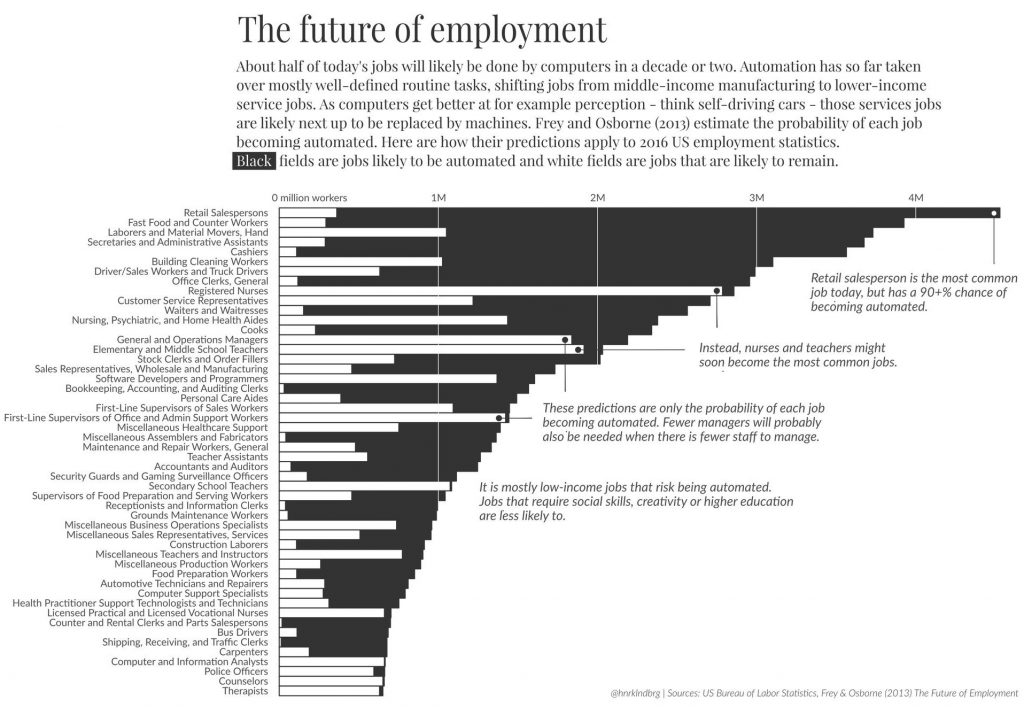 Chart: Job Loss Due To Automation