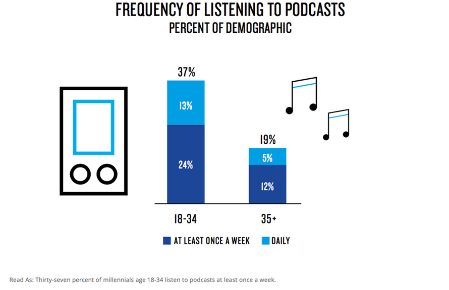 Infographic: Millennials Frequency of Podcast Listening