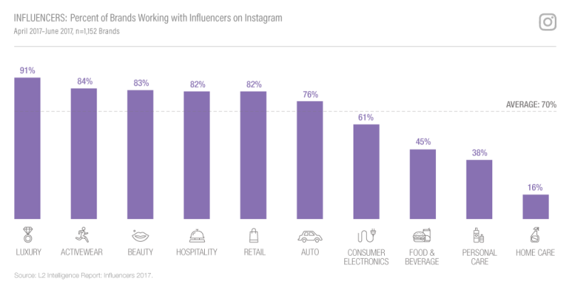 Brands Working With Instagram Influencers By Industry [CHART]
