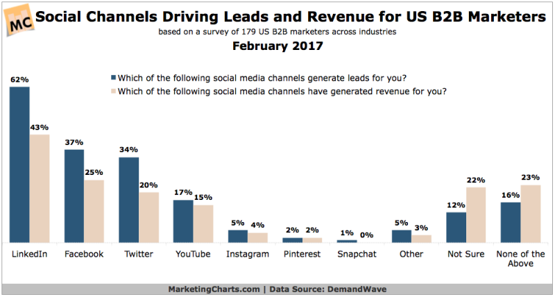 Chart: B2B Lead-Generating Social Channels