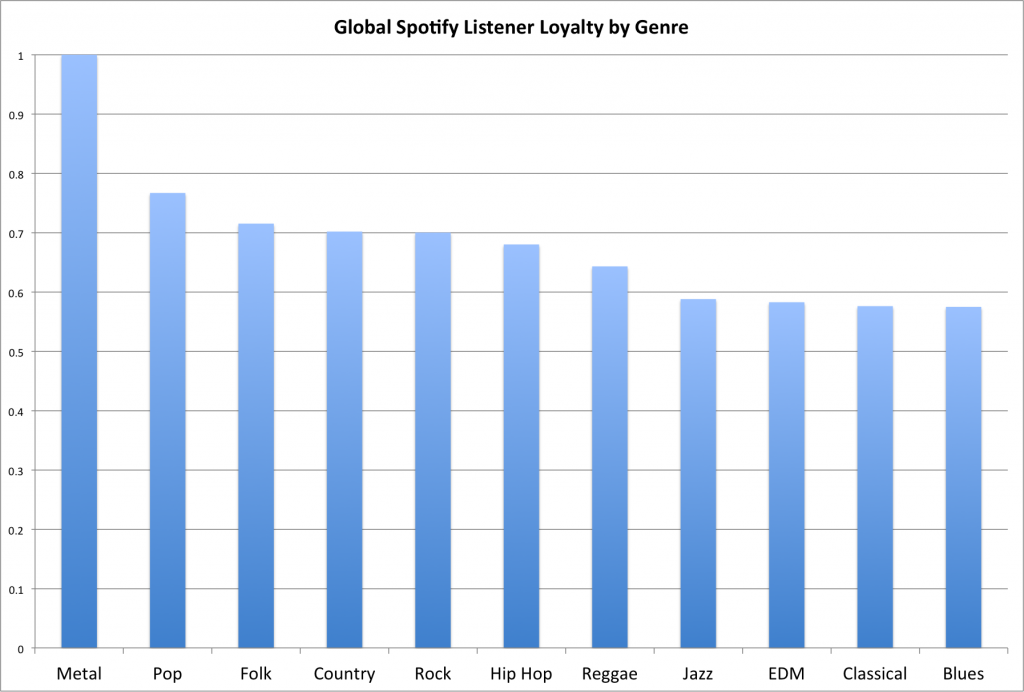 Chart: Global Spotify Listener Loyalty by Genre