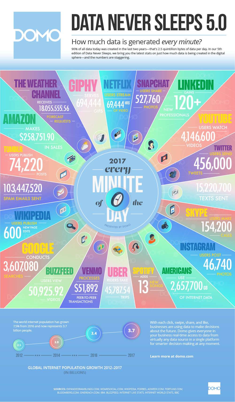 Infographic: Data Generated Per Minute