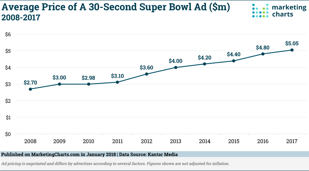 Chart: Super Bowl Ad Prices