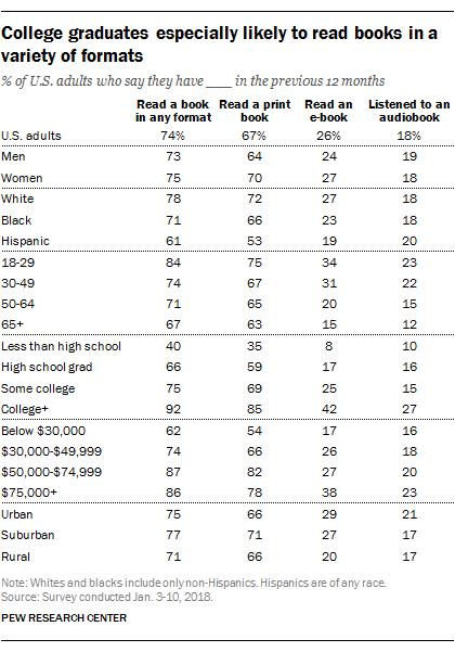 Book Reader Demographics