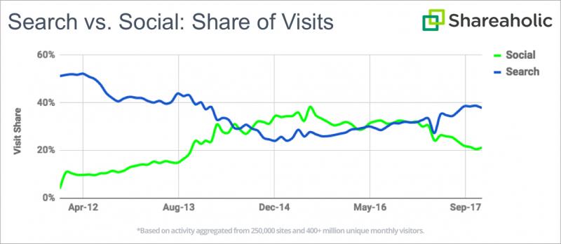Search Engine vs Social Traffic