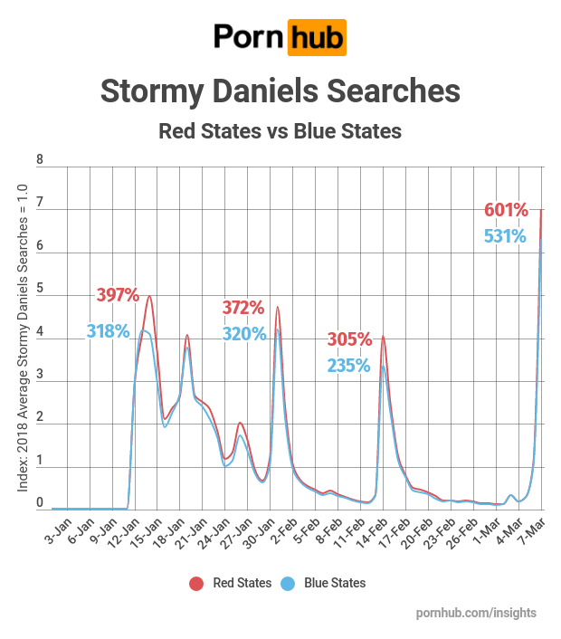 Chart: Stormy Daniels Searches - Red vs Blue States