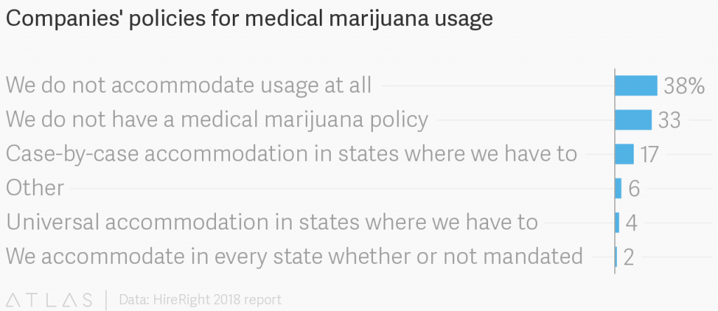 Chart: Companies Policies for Medical Marijuana Use