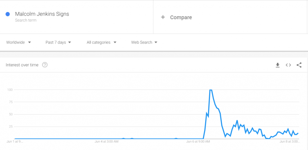 Chart: Malcolm Jenkins Signs Searches - Google Trends