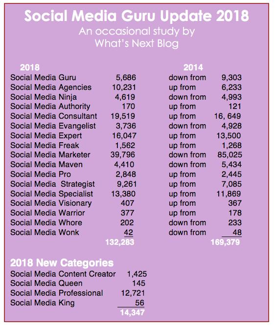 Study on Twitter bios