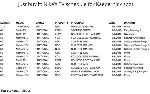 Chart: Nike Colin Kaepernick Ad Return