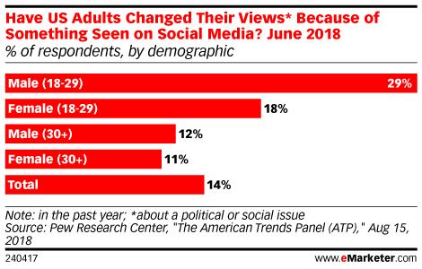 Chart: Social Media Persuasion