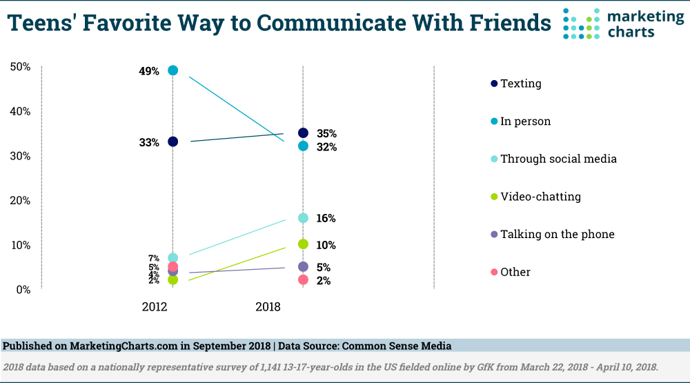 Chart: Teens' Favorite Way To Communicate With Friends