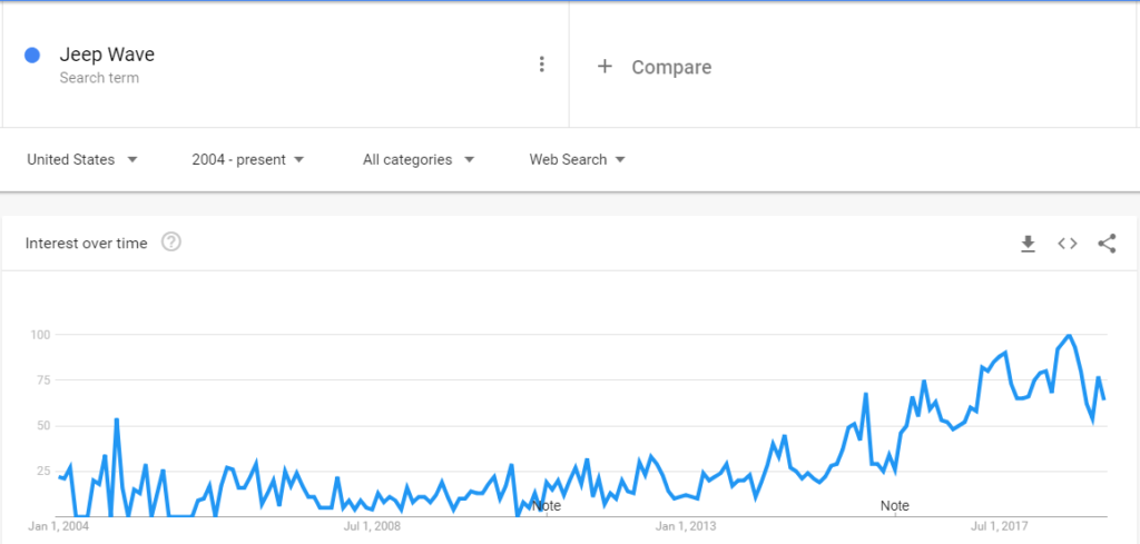 Google Trends Screenshot: Jeep Wave