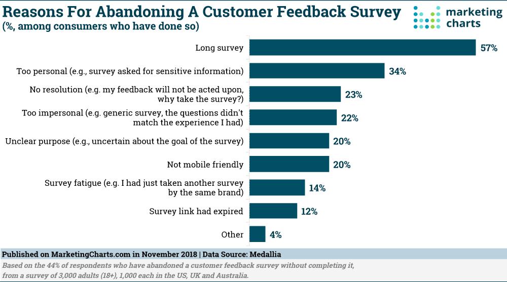 Chart: Why Customers Abandon Feedback Surveys