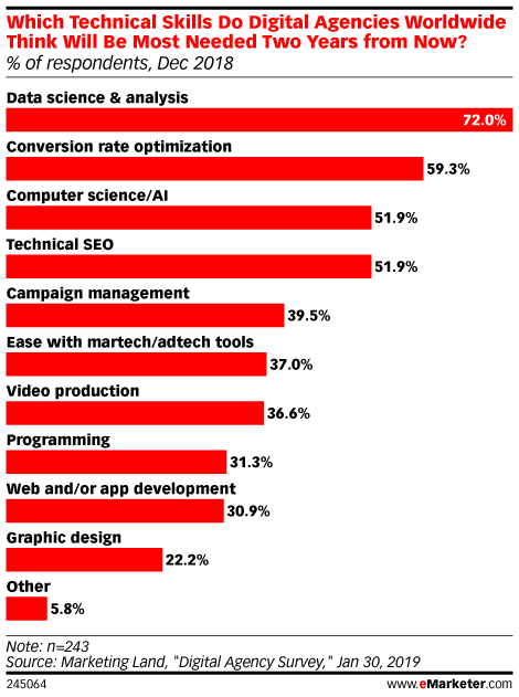 Chart: Most in-demand technical marketing skills