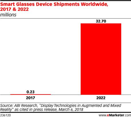 Smart Glasses Shipments