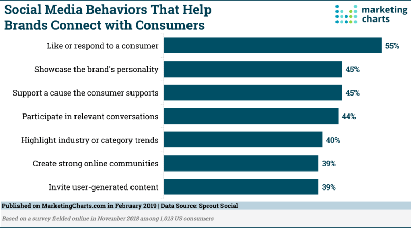 Brand Social Media Behaviors That Connect With Consumers