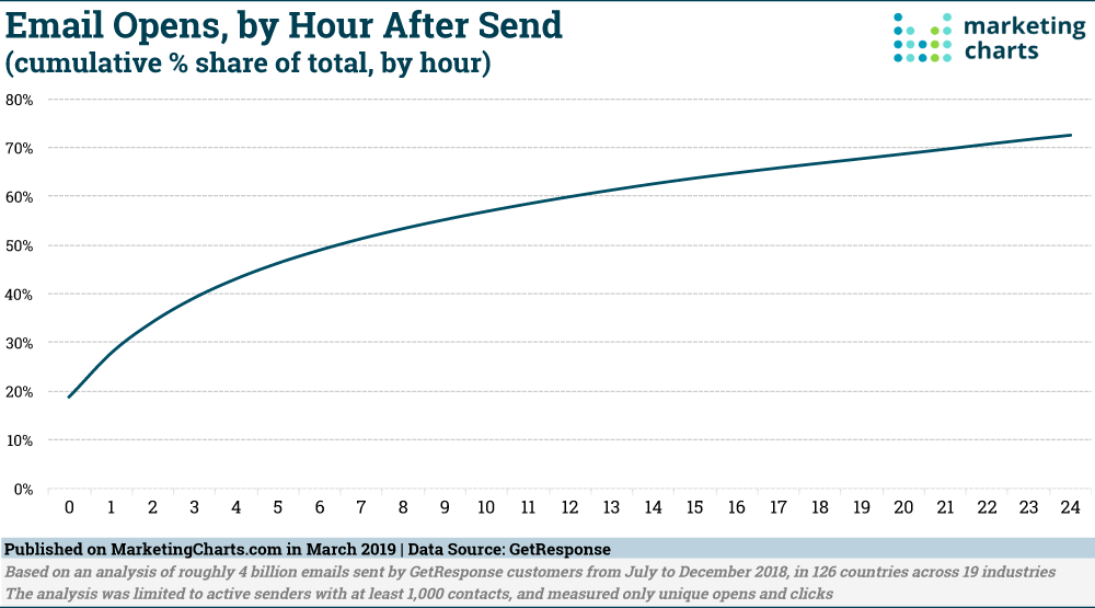 Chart: Email Opens By The Hour After Send