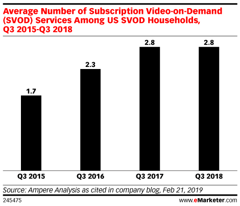 Average Household Streaming Video Subscriptions