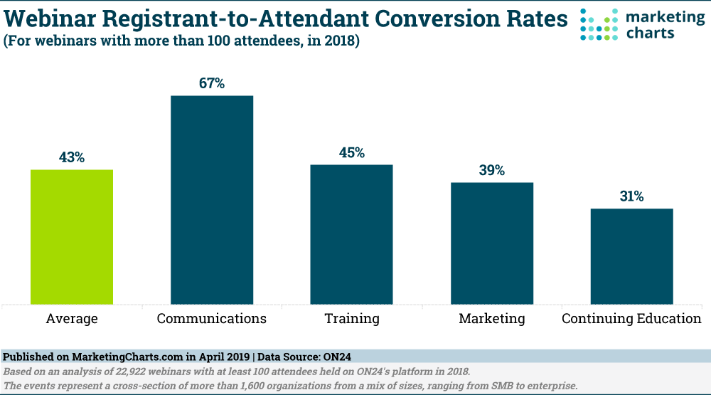 Webinar Conversion Rates