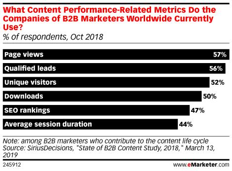 B2B Content Metrics