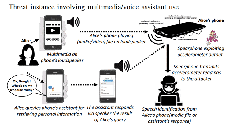 How Spearphone attacks Android voice assistants.