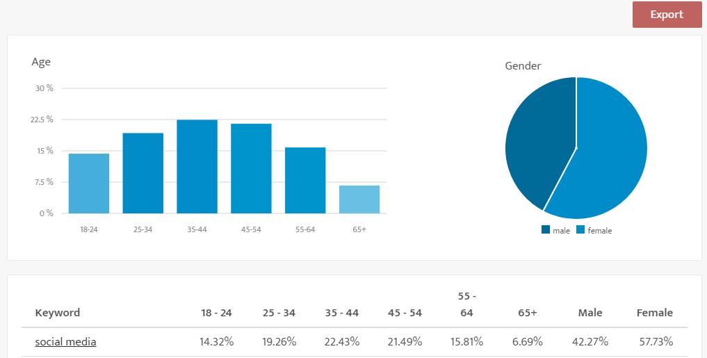 Chart: Demographics.io - Social Media