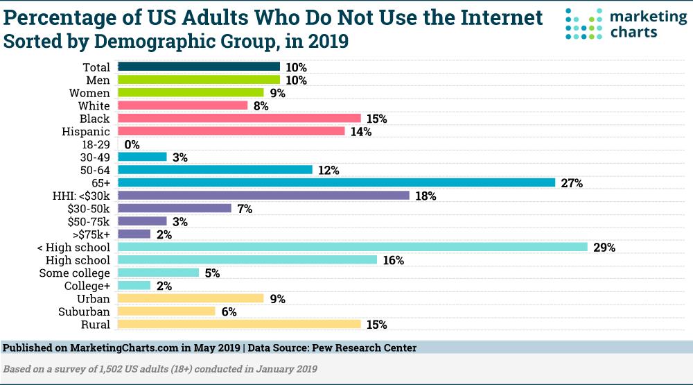 Chart: Digital Nevers