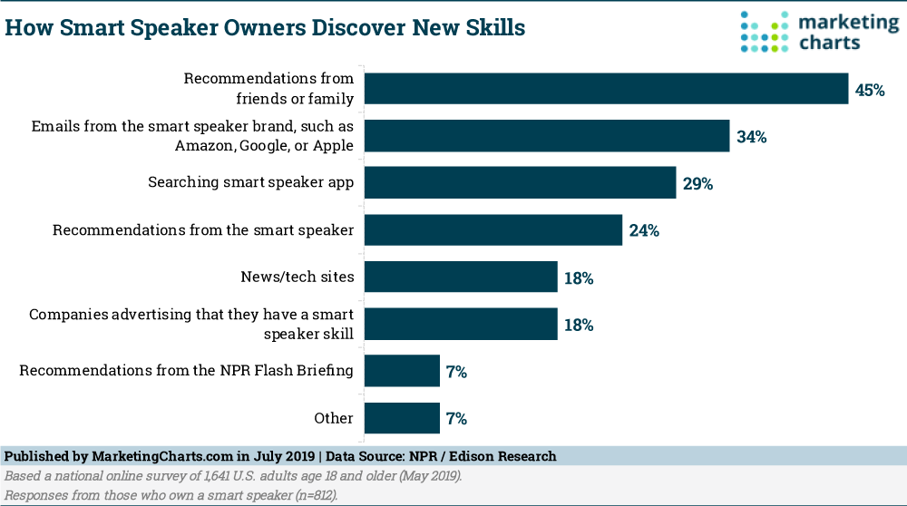 Chart: Smart Speaker Skill Discovery