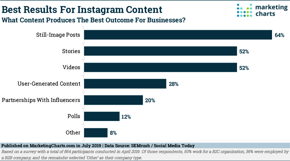 Chart: Best Results For Instagram Content