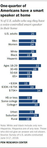 Chart: Podcast demographics