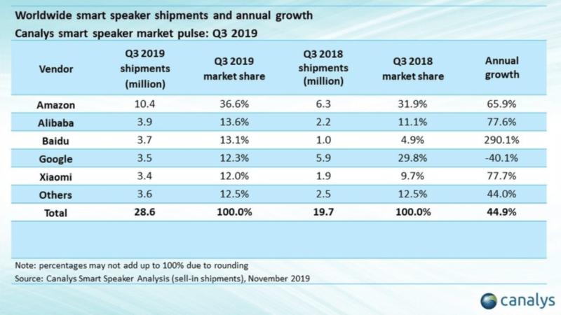 Table: Smart Speaker Shipments, Q3 2019