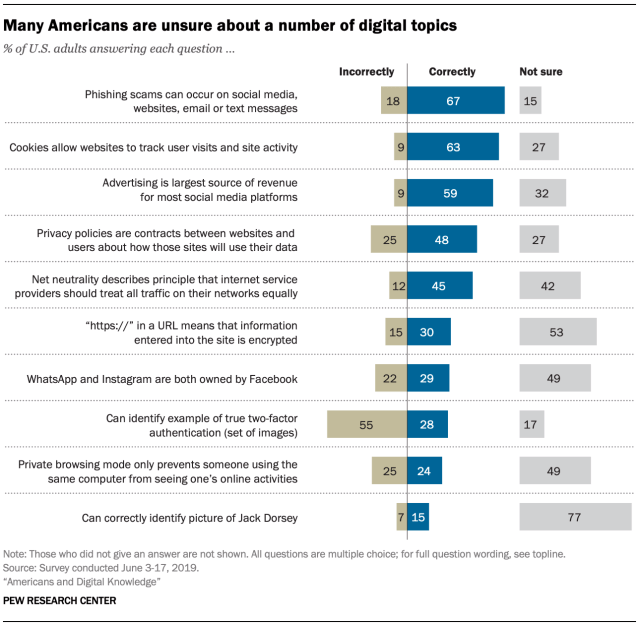 Chart: Digital Literacy