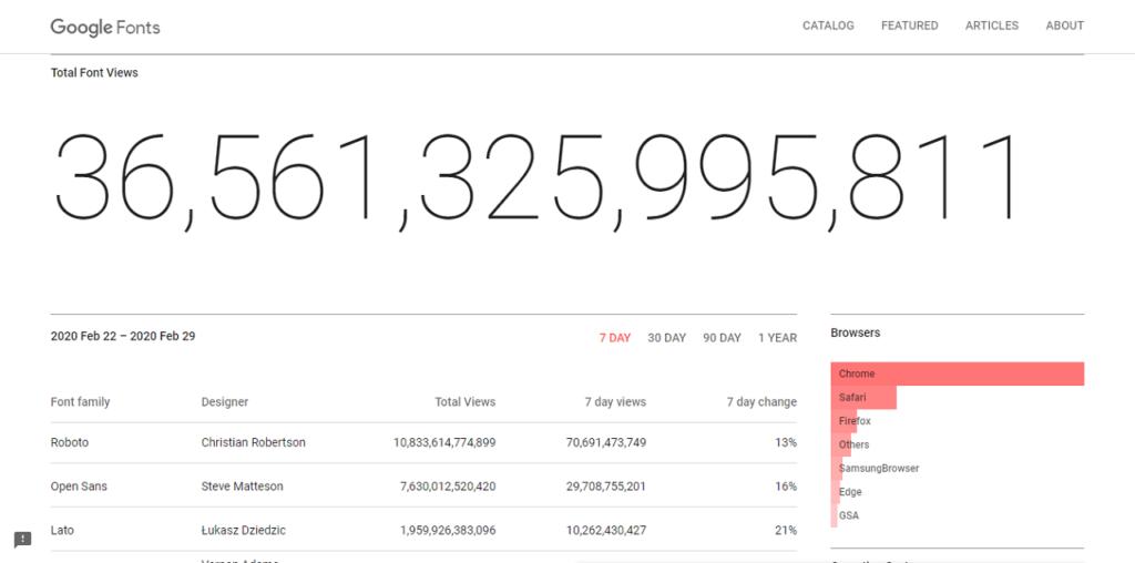 Screenshot: Google Font Analytics