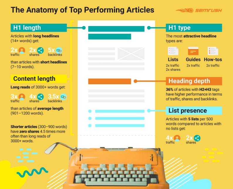 Infographic: Top Performing Articles