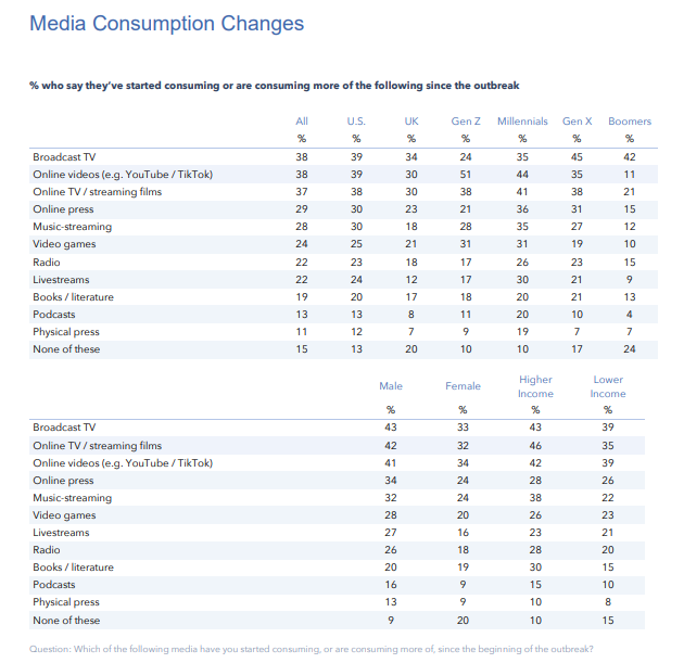 Table: GlobalWebIndex - COVID-19 Related Media Consumption Changes